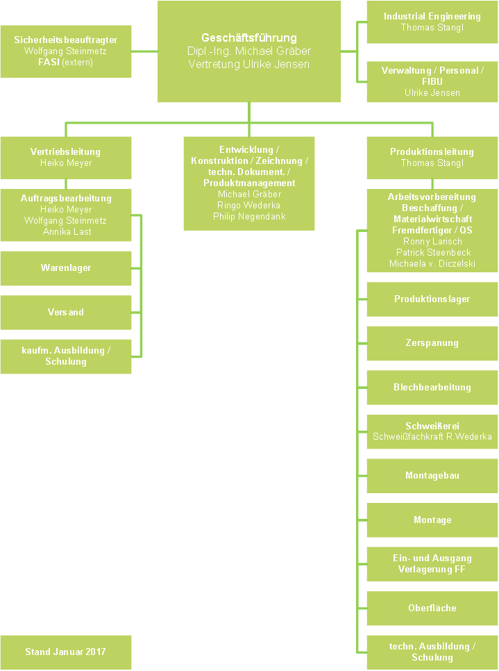 Organigramm Annika