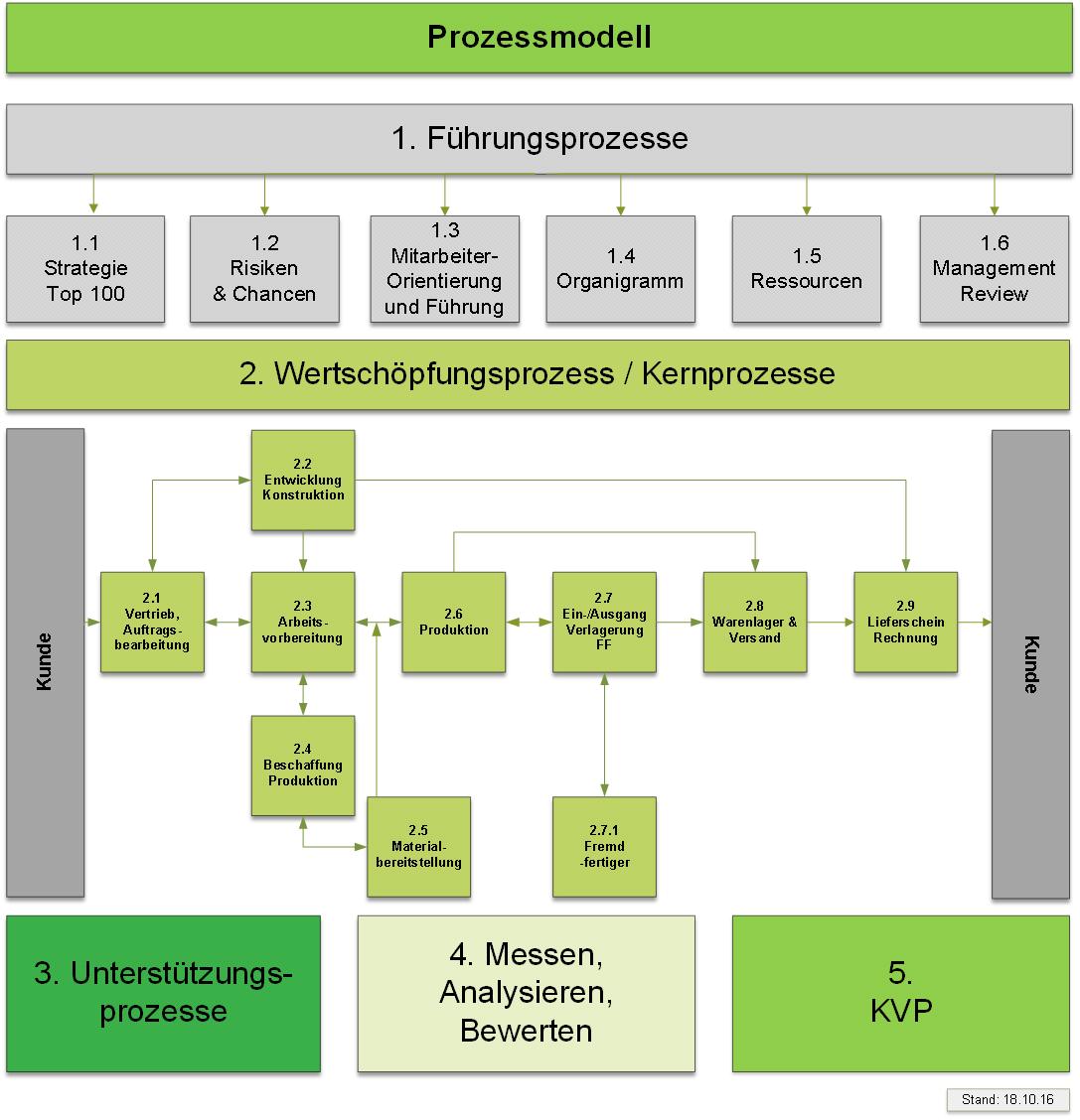 0001 Prozessmodell Fa. Gräber Annika
